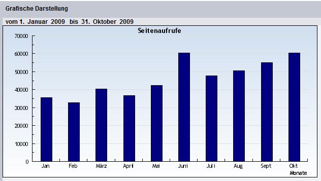 Seitenzugriffe bcm-news 10-2009