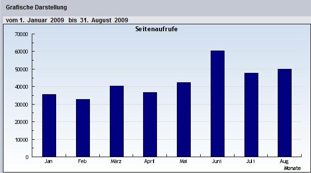 Seitenaufrufe Jan bis Aug 2009