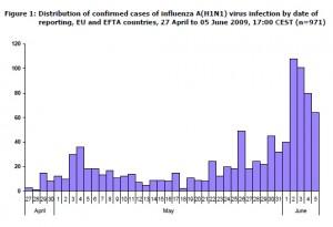 H1N1-nfektionen EU und EFTA 05-06-09