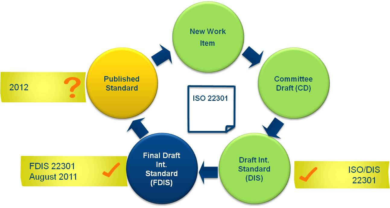 ISO 22301 Roadmap (by M. Haemmerle)