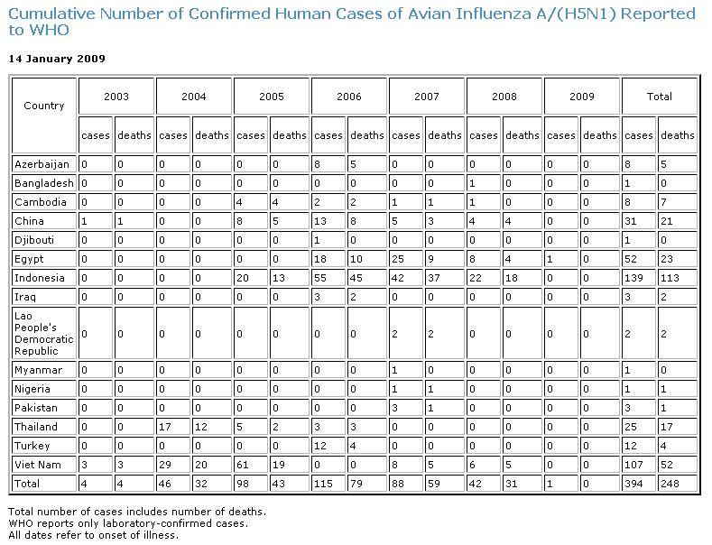 WHO H5N1-Statistik 14-01-2009