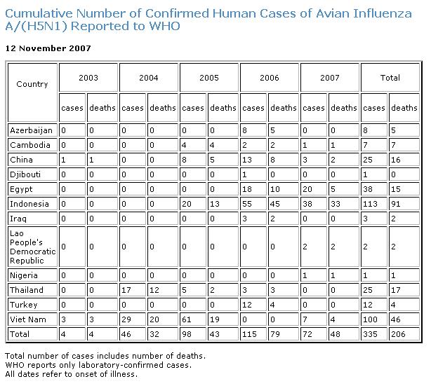 WHO_H5N1_1107